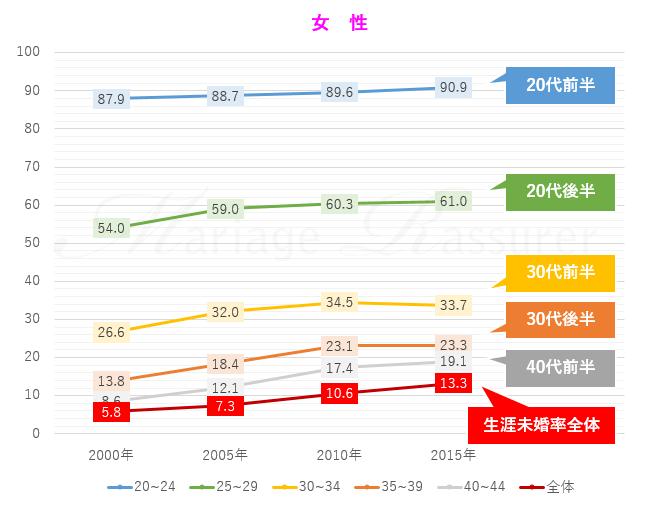 2015年国勢調査の結果から見た、女性の生涯独身率について