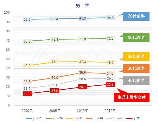 2015年国勢調査の結果から見た、男性の生涯独身率について